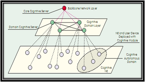 Architecture-of-Cognitive-Network