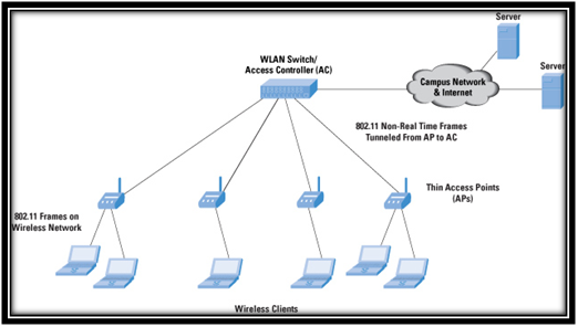 Architecture-of-Wireless-Network