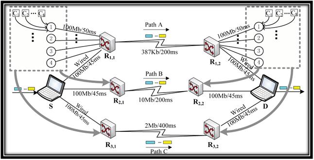 Architecture of EvalVid in NS2 Wireless Hetero Network